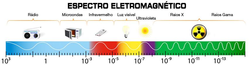 O espectro eletromagnético vai desde as ondas de rádio, de maior  comprimento de onda e menor energia, até os raios gamas, com comprimento de  onda da ordem ... db9a796f45